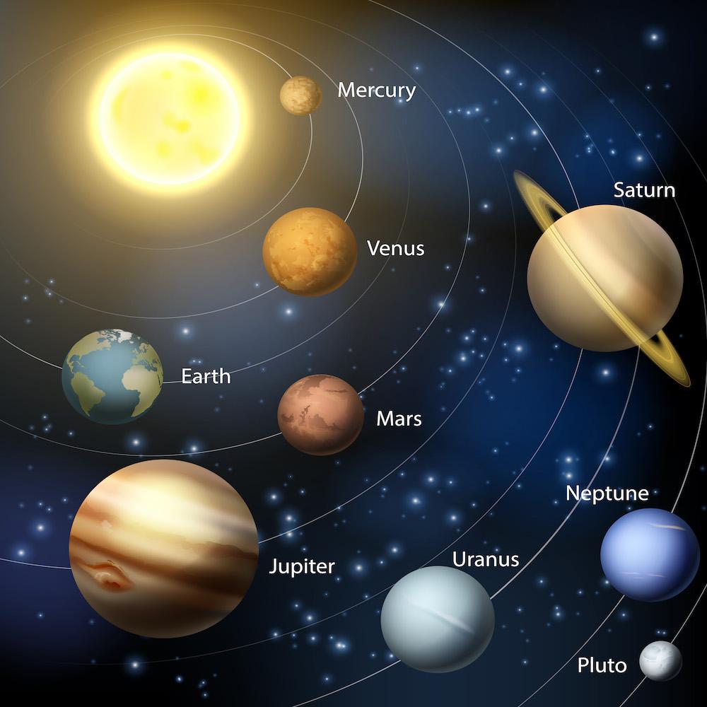 Anordnung Der Planeten
